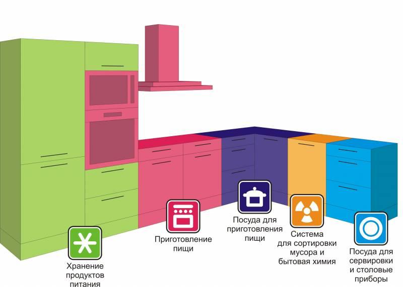 Мы создаем функциональные кухни